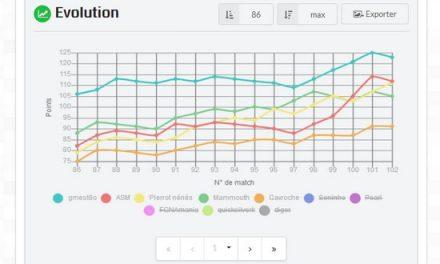 Top 5 des sites de concours de pronostics entre amis ou collegues en 2019